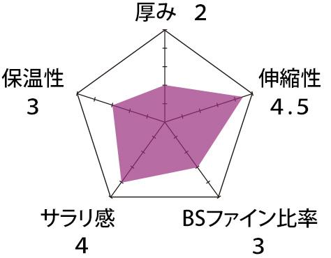 片袋ボーダー生地チャート